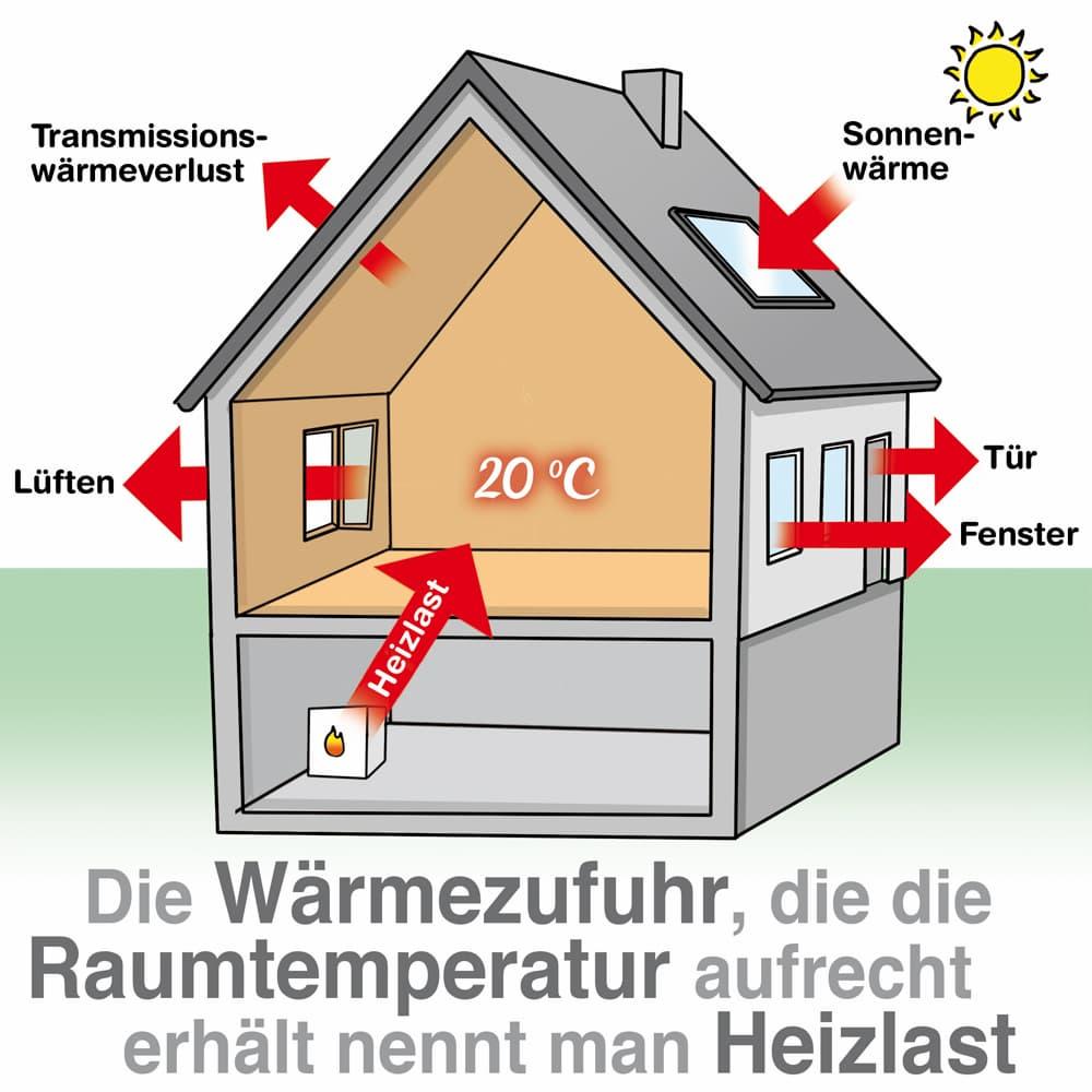 Die Wärmezufuhr die die Raumtemperatur aufrecht erhält nennt man Heizlast