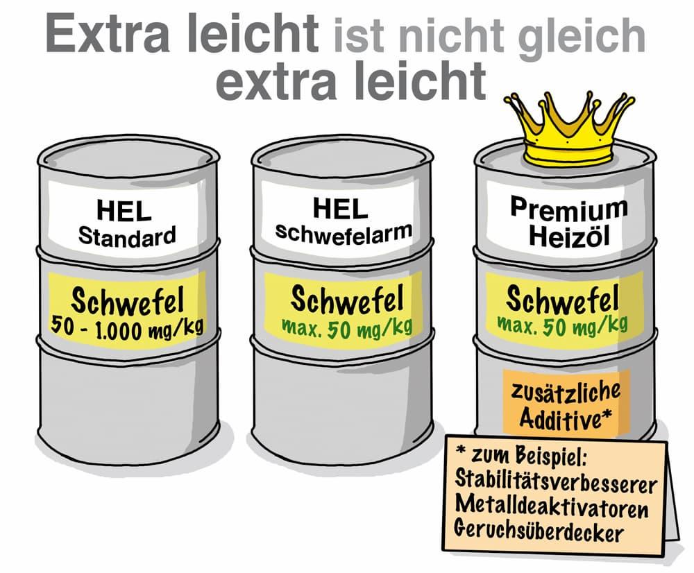 Heizöl extra leicht: Es gibt Unterschiede