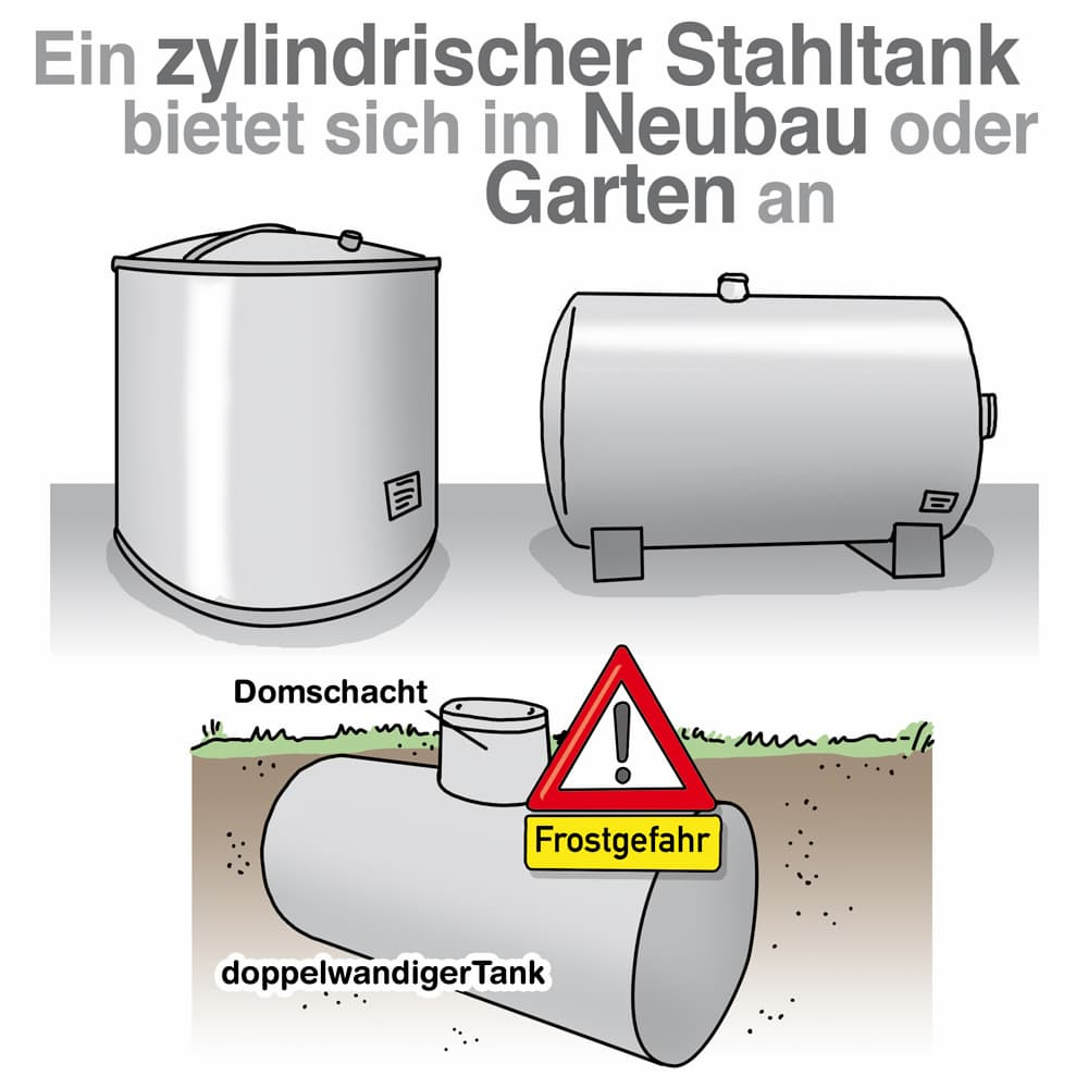 Ein zylindrischer Stahltank bietet sich im Neubau oder Garten an