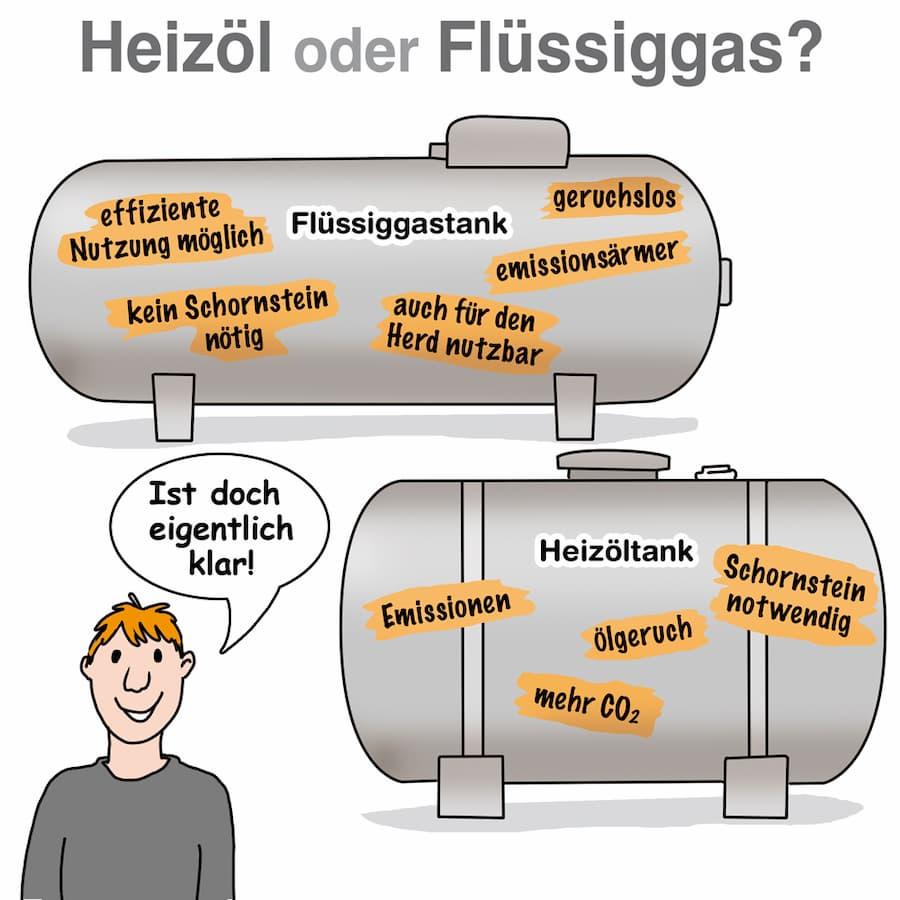 Heizung: Heizöl oder Flüssiggas
