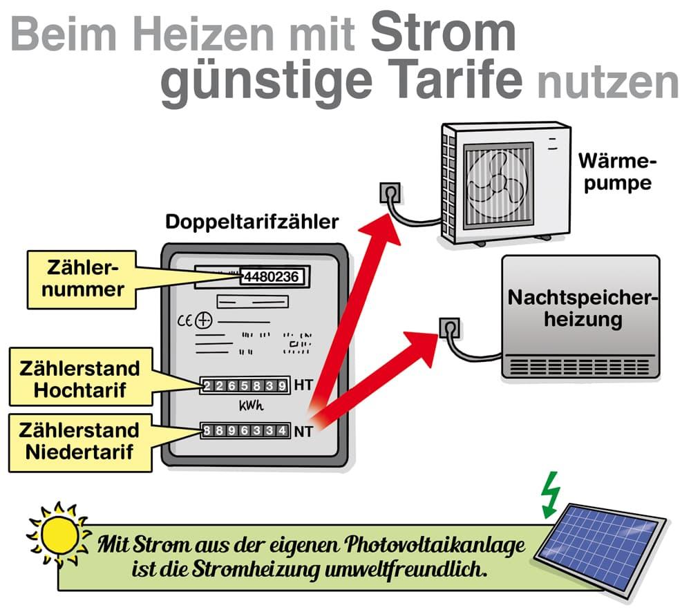 Besonders wichtig: Beim heizen mit Strom günstige Stromtarife nutzen