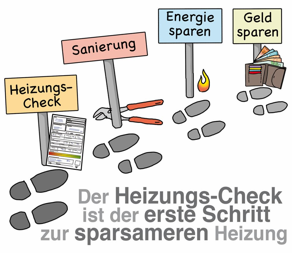 Der Heizungs-Check ist der erste Schritt zur sparsamen Heizung