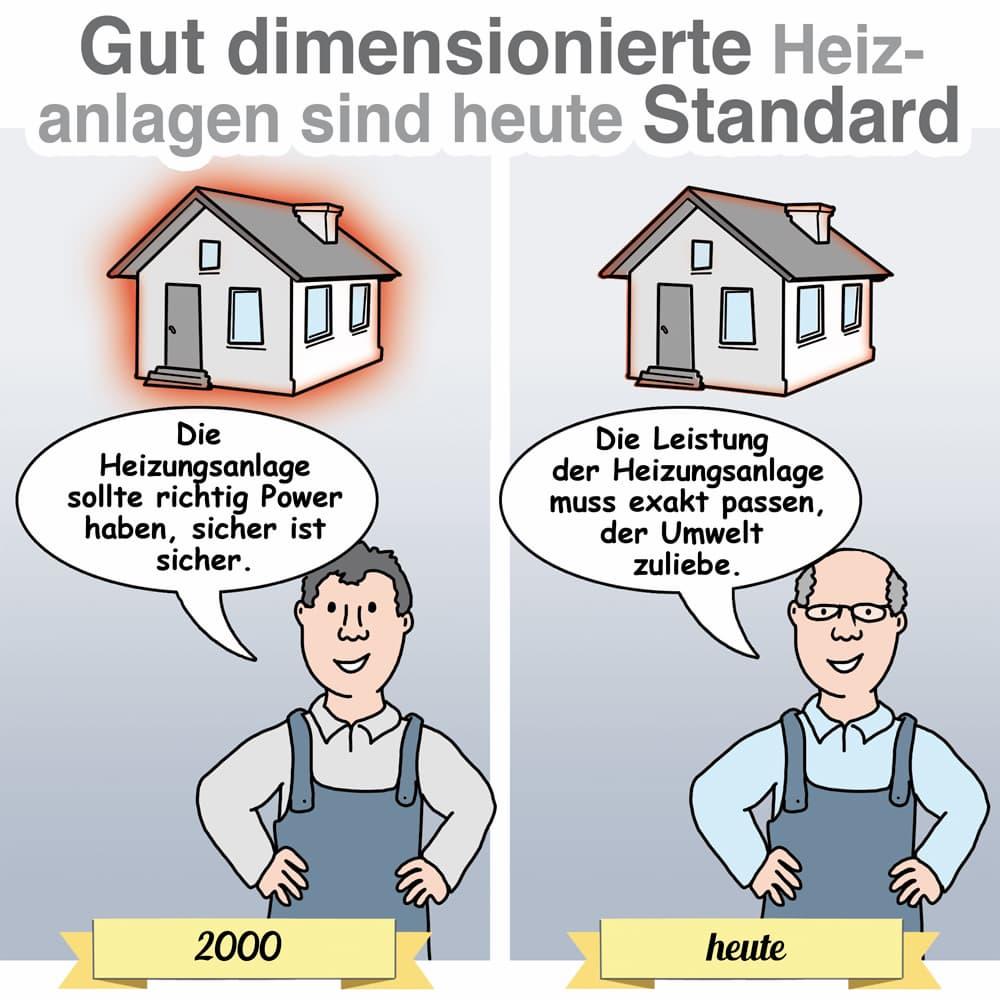 Gut dimensioierte Heizungsanlagen sind heute Standard