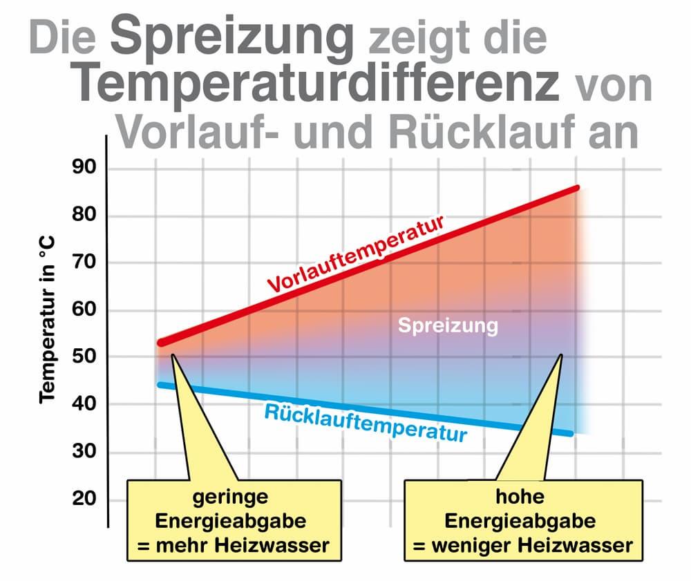 Die Spreizung zeigt die Temperaturdifferenz von Vorlauf- und Rücklauf an