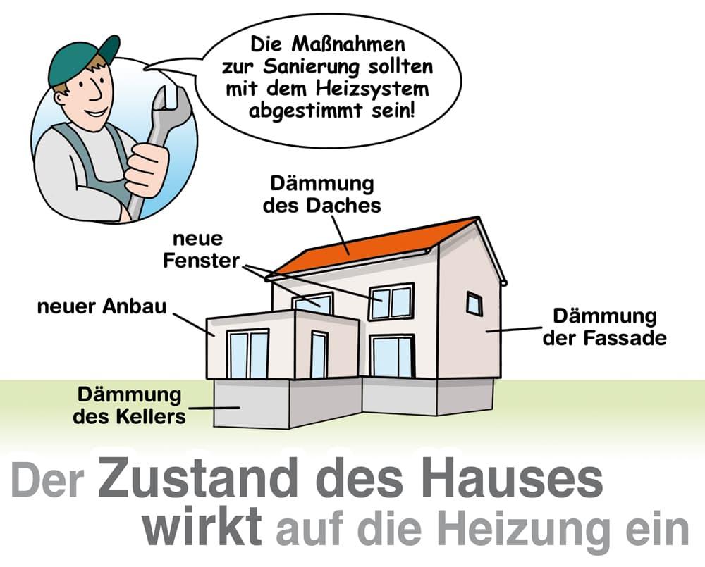 Ganzheitliche Modernisierung: Der Zustand des Hauses hat Einfluss auf die Heizung