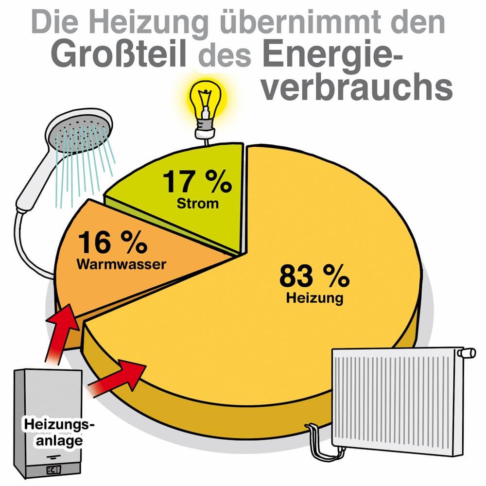 Die Heizung: Der größte Energieverbraucher des Hauses