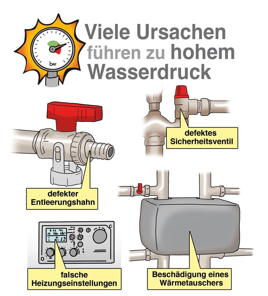 Viele Ursachen führen zu hohem Wasserdruck