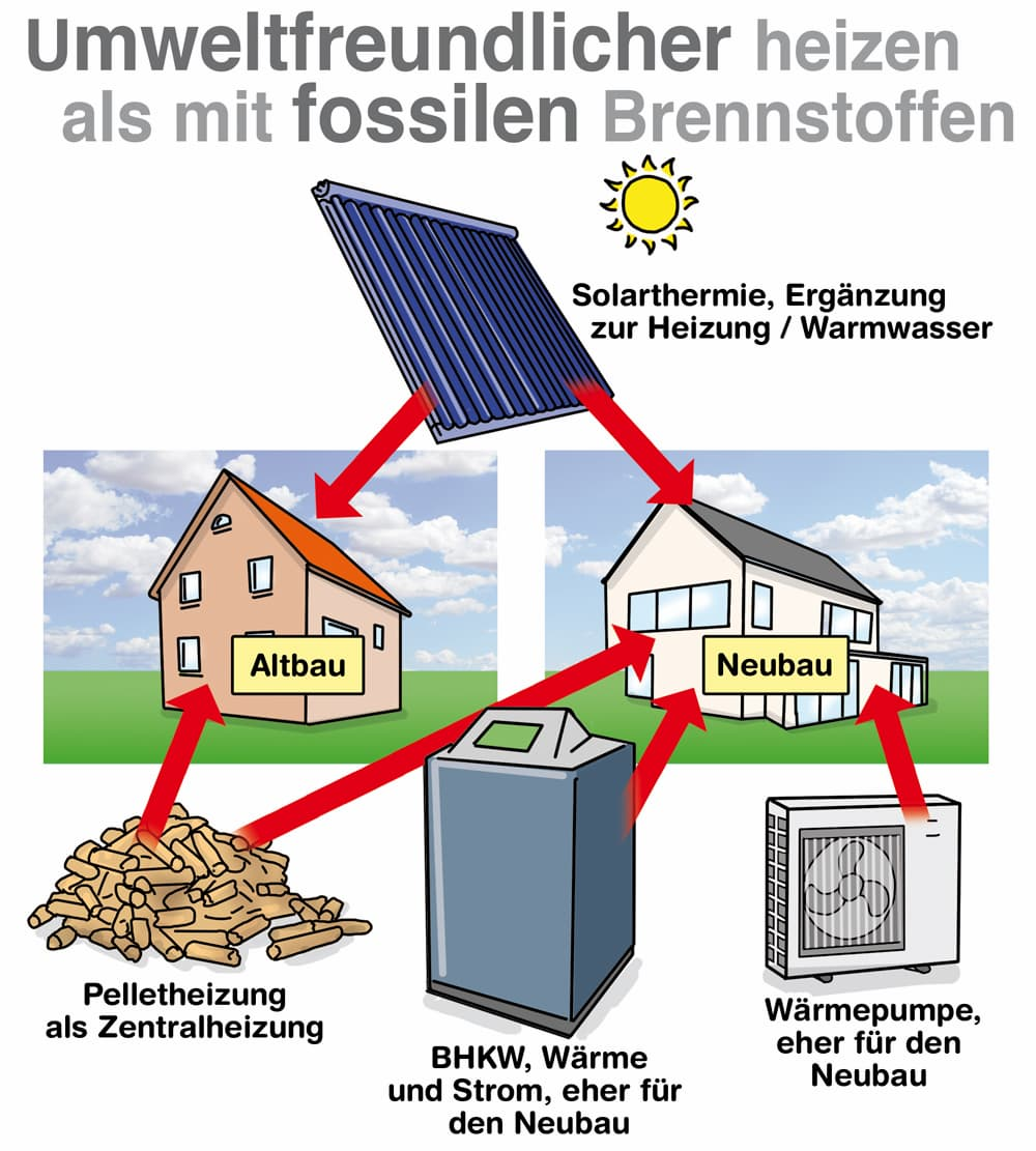 Umweltfreundlicher Heizen als mit fossilen Brennstoffen: Es gibt einige Möglichkeiten