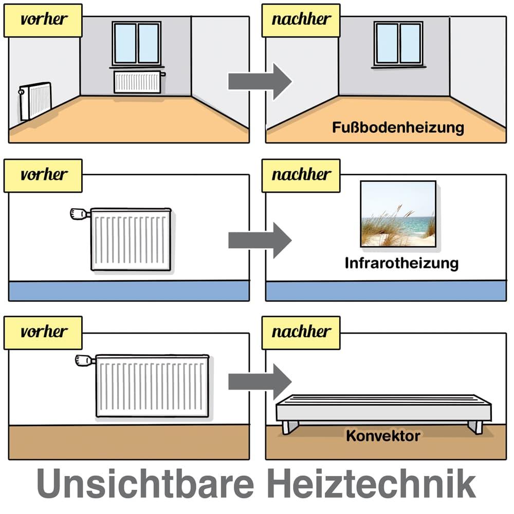 Heizung modernisieren: Unsichtbare Heiztechnik