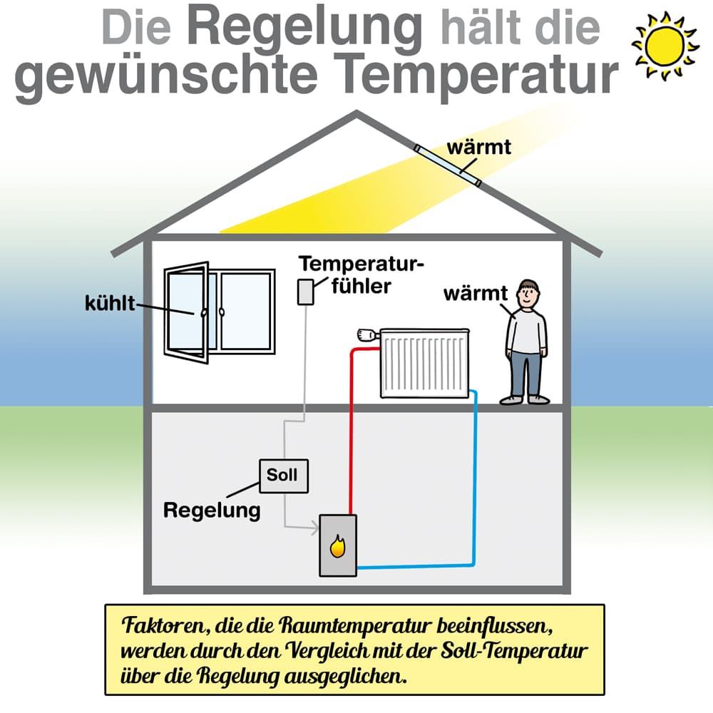 Die Heizungsregelung hält die gewünschte Temperatur