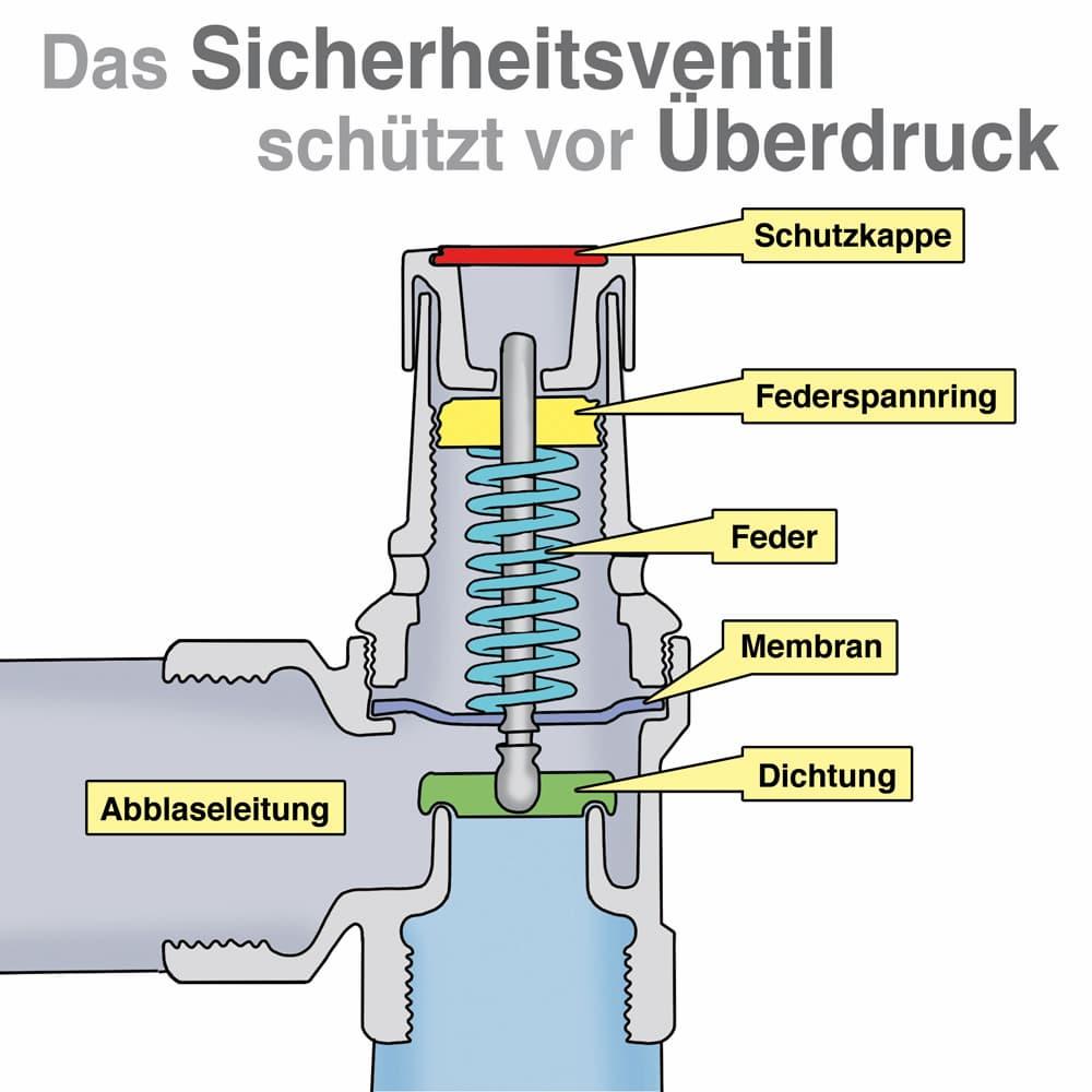 Das Sicherheitsventil schützt vor Überdruck