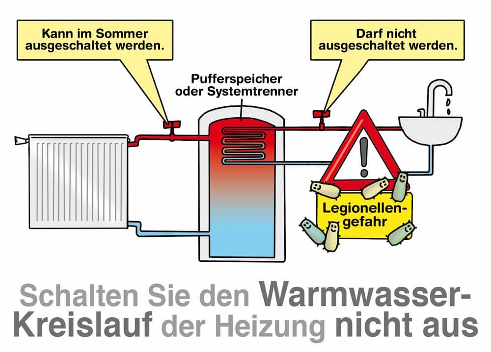 Schalten Sie den Warmwasserkreislauf der Heizung nicht aus