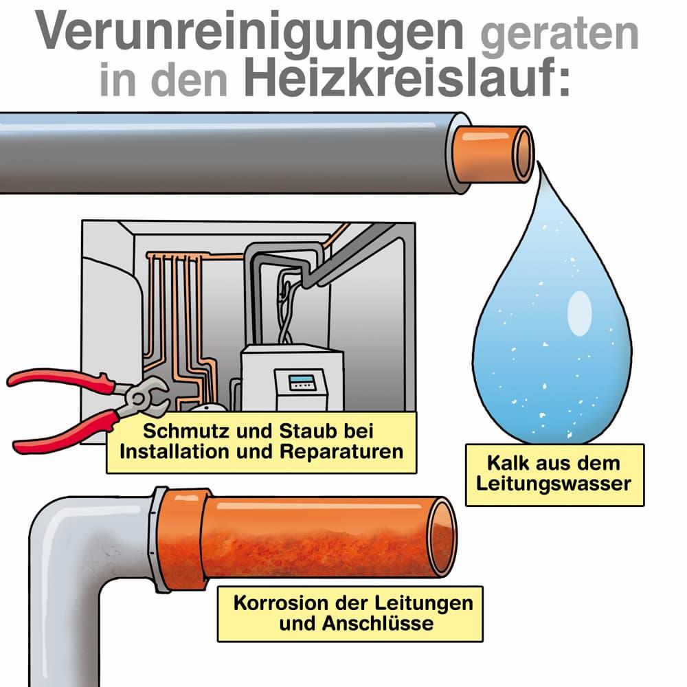 So können Verunreinigungen in den Heizkreislauf gelangen