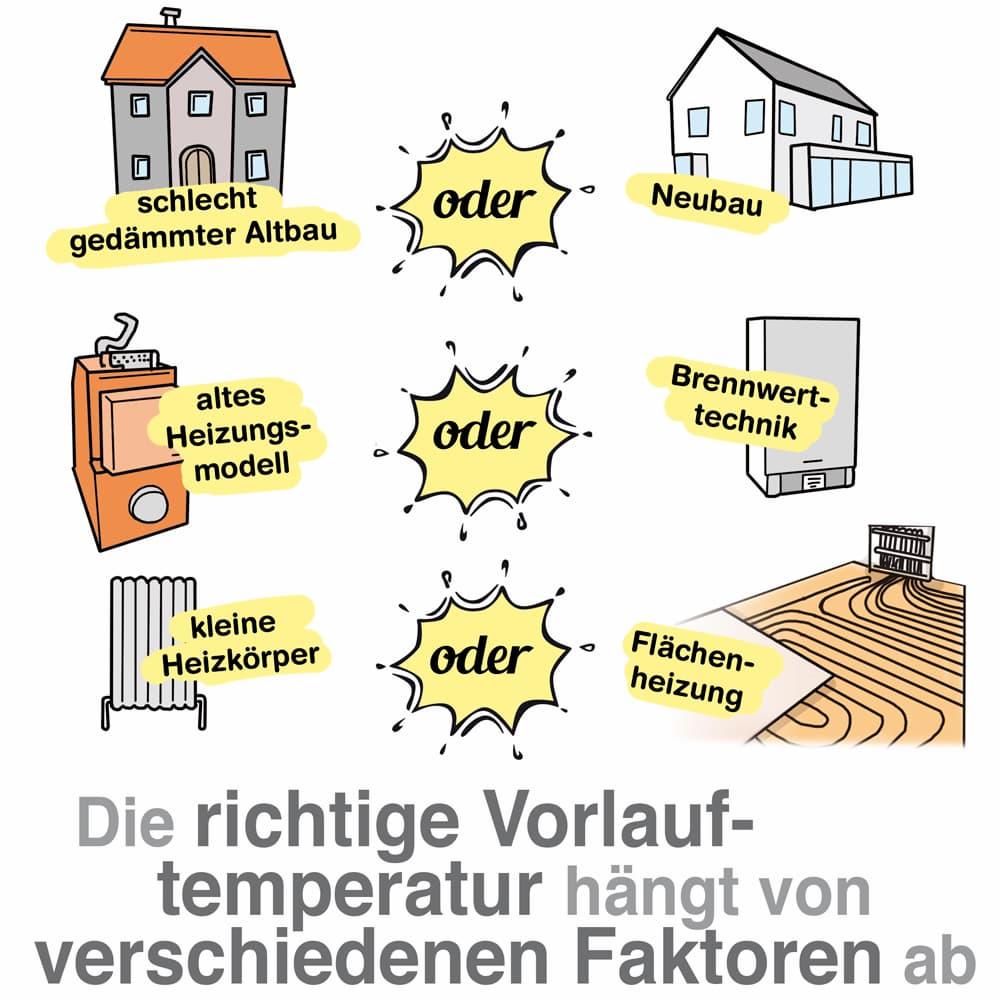 Einflussfaktoren auf die Vorlauftemperatur