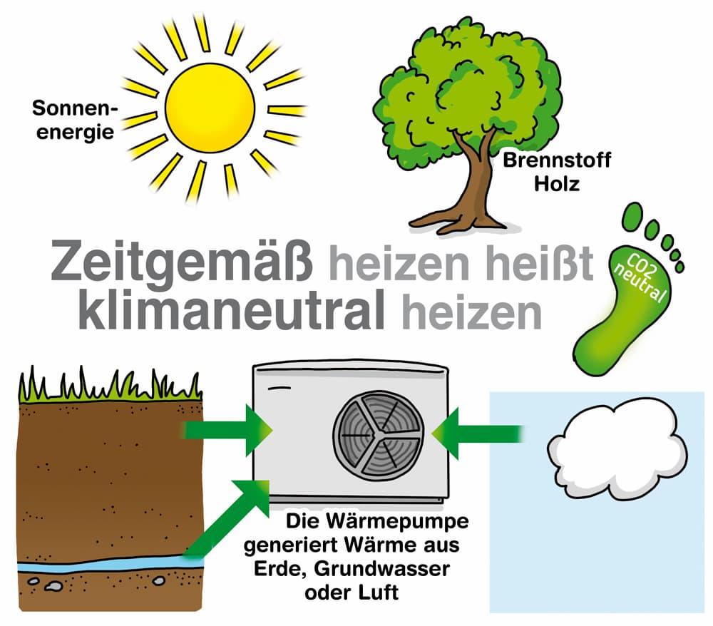 Zeitgemäß heizen heißt klimaneutral heizen