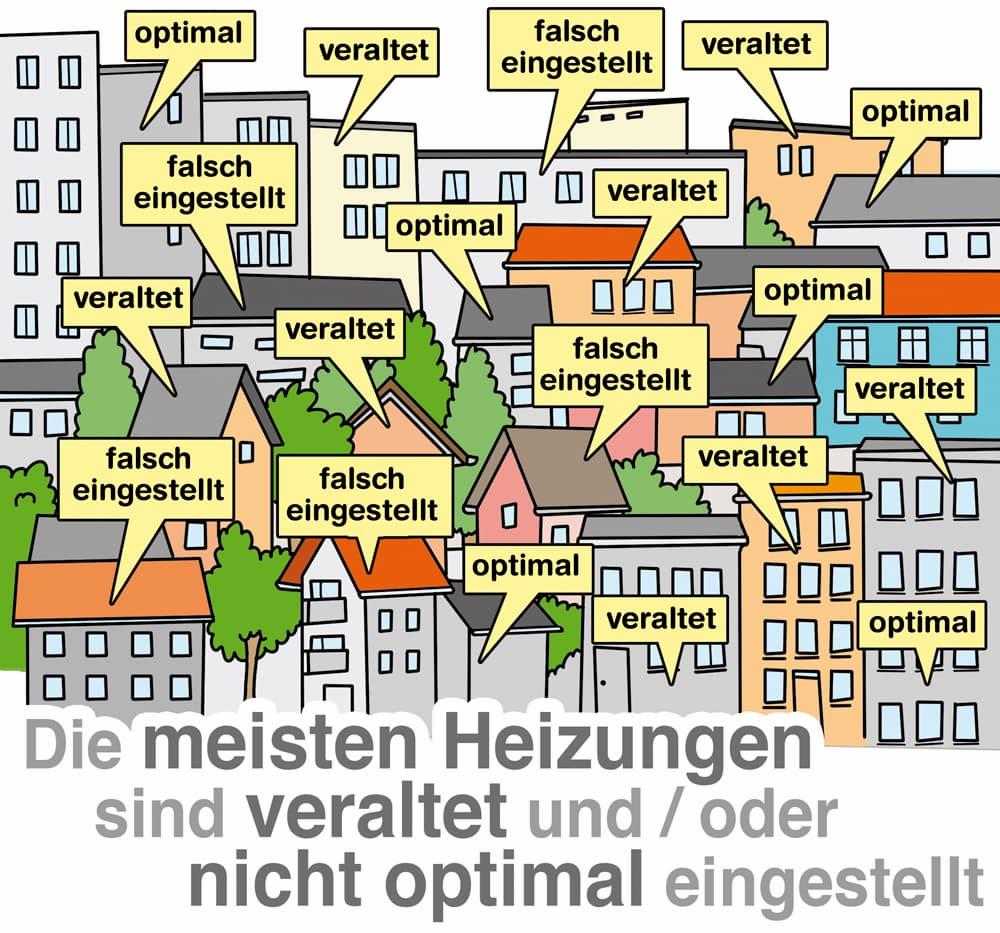 Die meisten Heizungen in Deutschland sind veraltet oder schlecht eingestellt