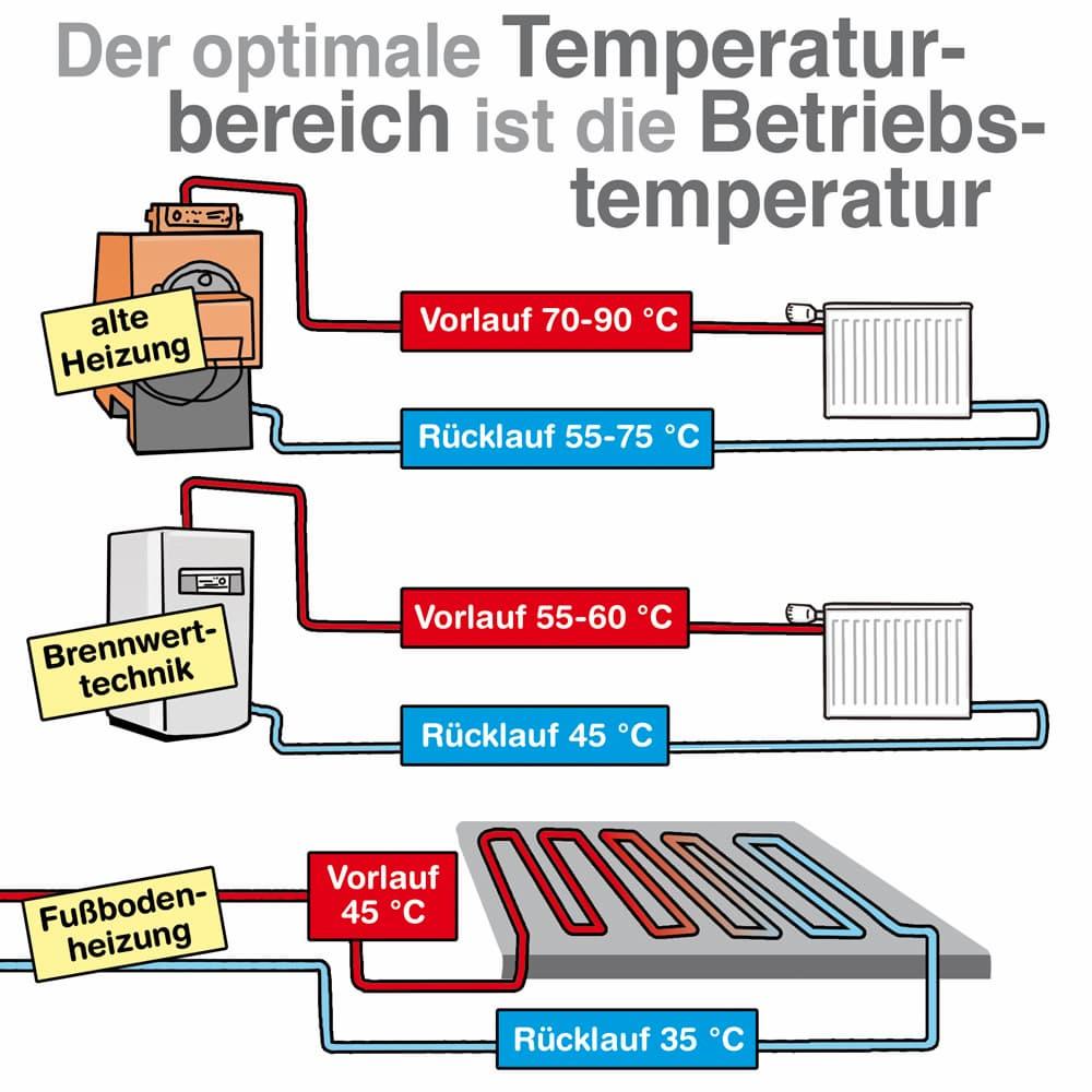 Heizungen: Vorlauf- Rücklauf- und Betriebstemperatur