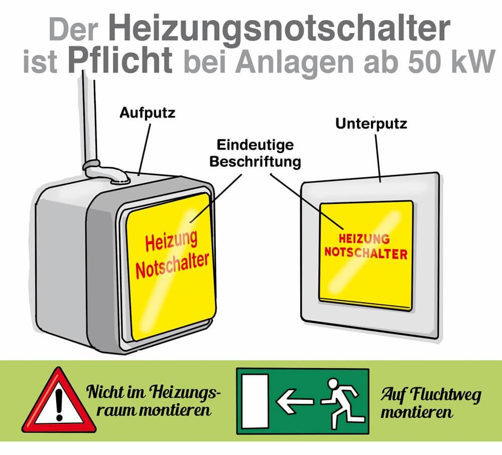 Der Heizungsnotschalter ist Pflicht bei Anlagen ab 50 kW