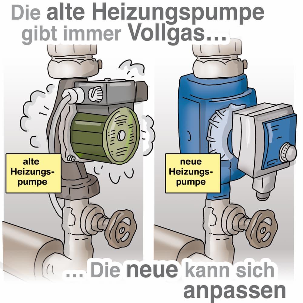 Energieverschwendung: Die alte Heizungspumpe arbeitet immer Vollgas