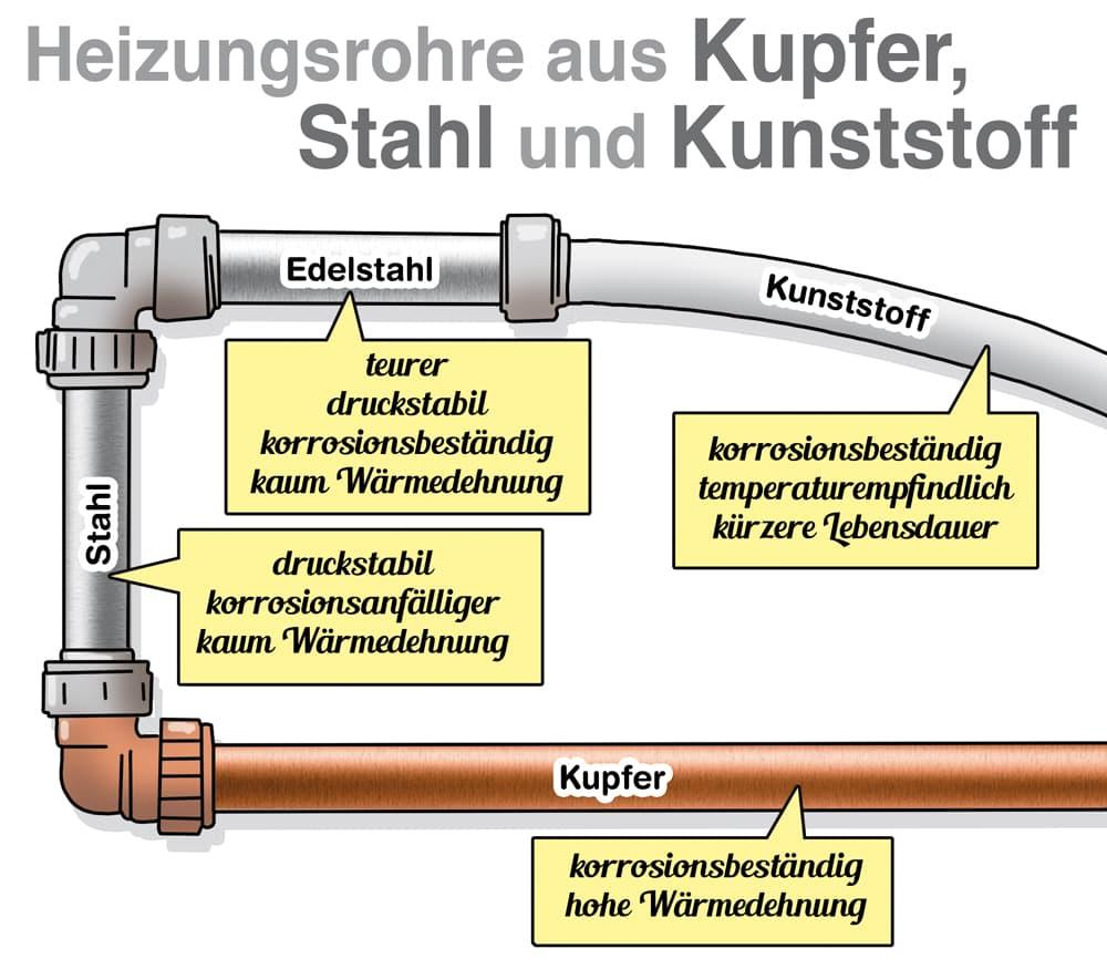 Heizungsrohre: Eigenschaften der unterschiedlichen Materialien