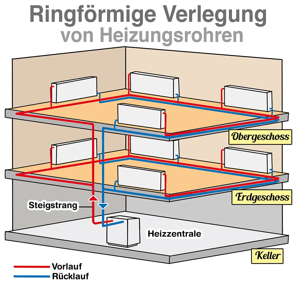 Heizungsrohre: Ringförmige Verlegung