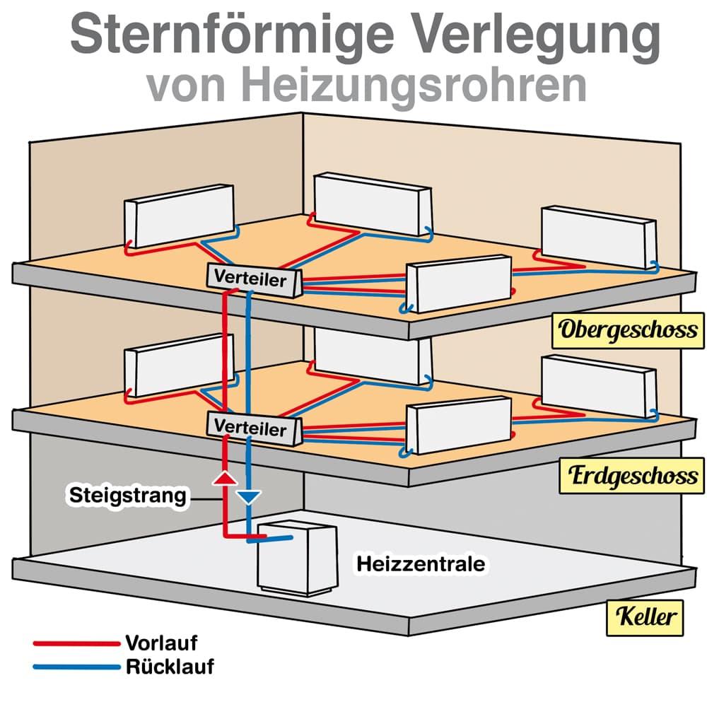 Heizungsrohre: Sternförmige Verlegung
