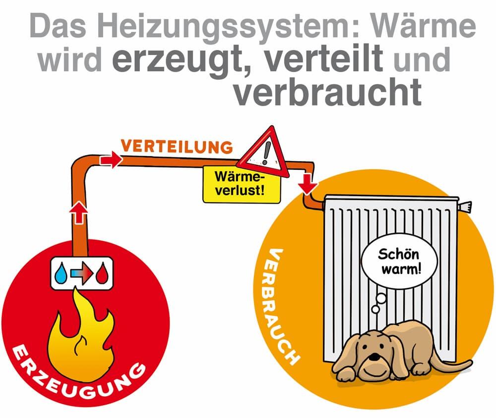 Das Heizungssystem: Wärme wird erzeugt, verteilt und verbraucht