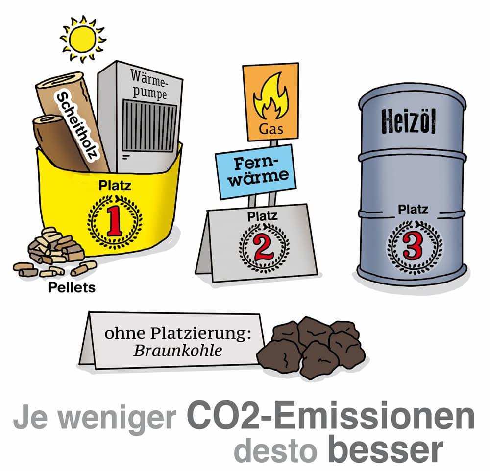 Heizungsvergleich: Welche Heizung verursacht mehr CO2 Emissionen