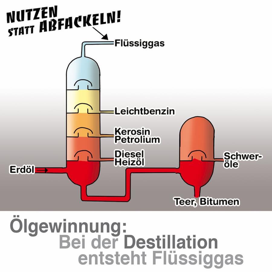 Herstellung von Flüssiggas