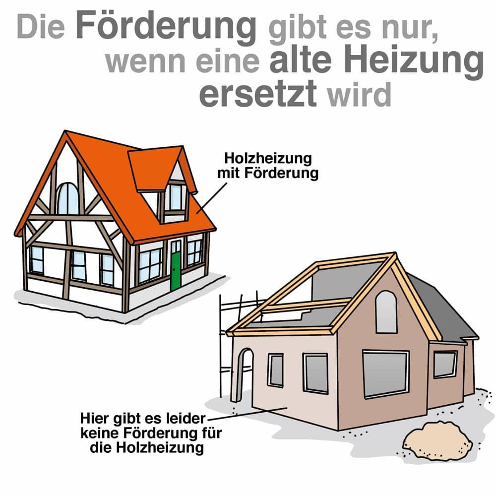 Holzheizungen werden nur im Bestand gefördert, nicht jedoch bei Neubauten