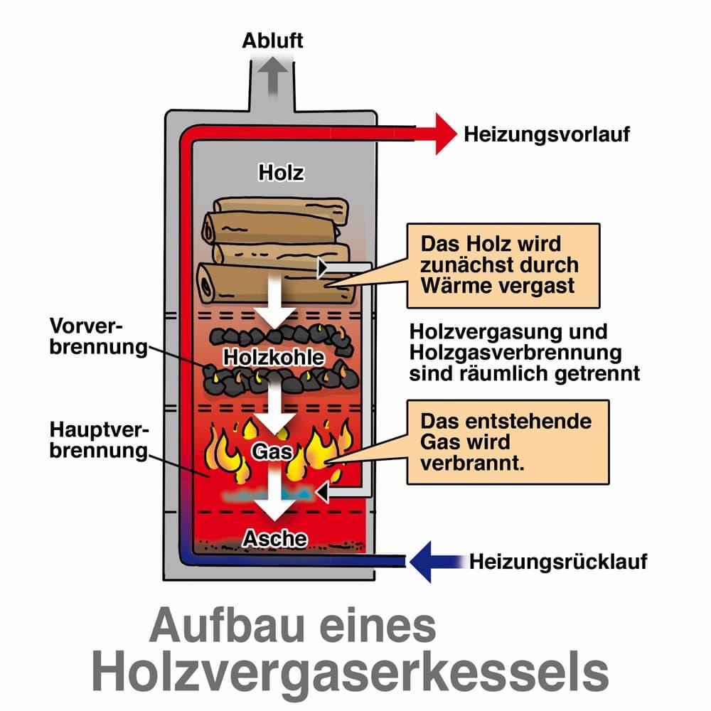 Aufbau eines Holzvergaserkessels