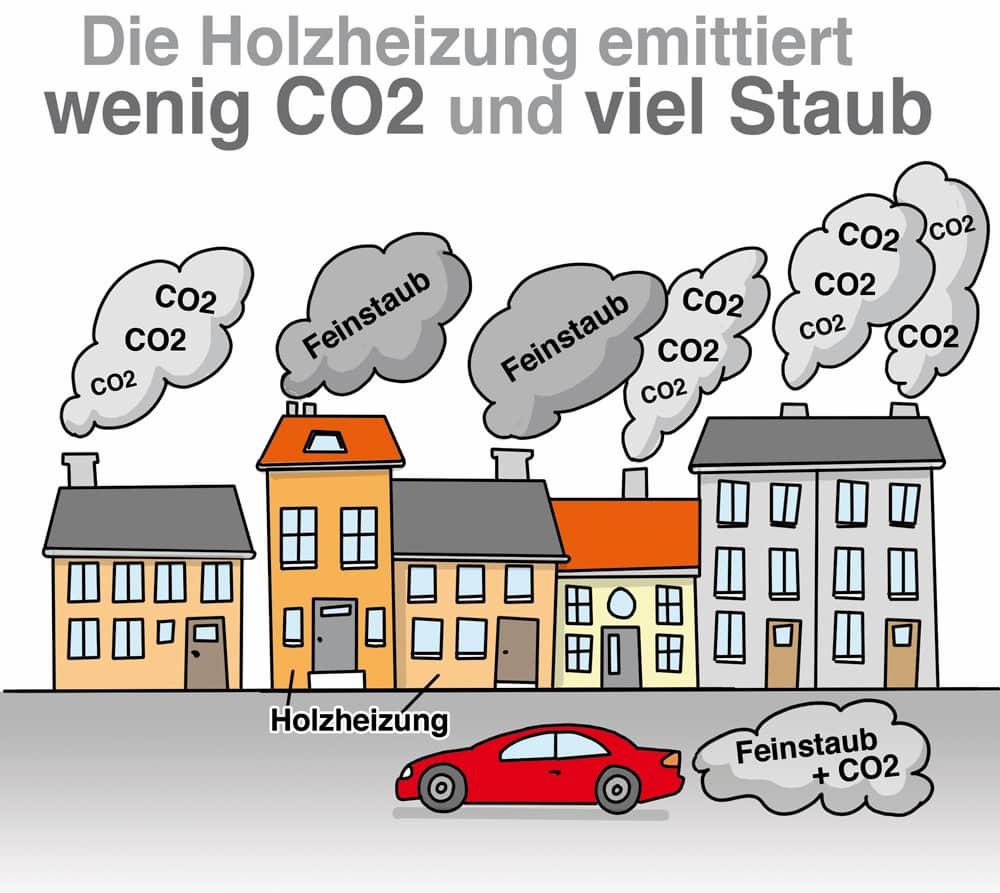 Die Holzheizung emittiert wenig CO2 und viel Feinstaub