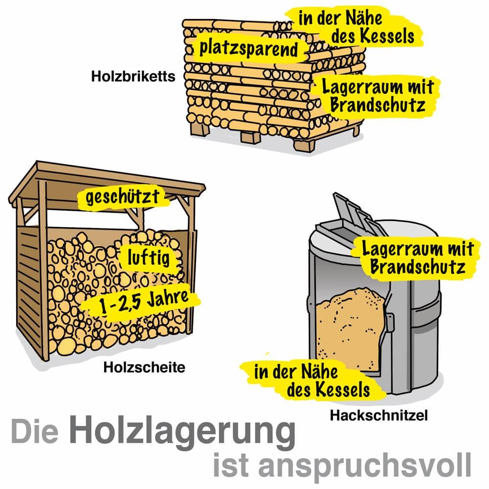 Die Holzlagerung ist sehr wichtig, das Holz darf nicht zu nass werden