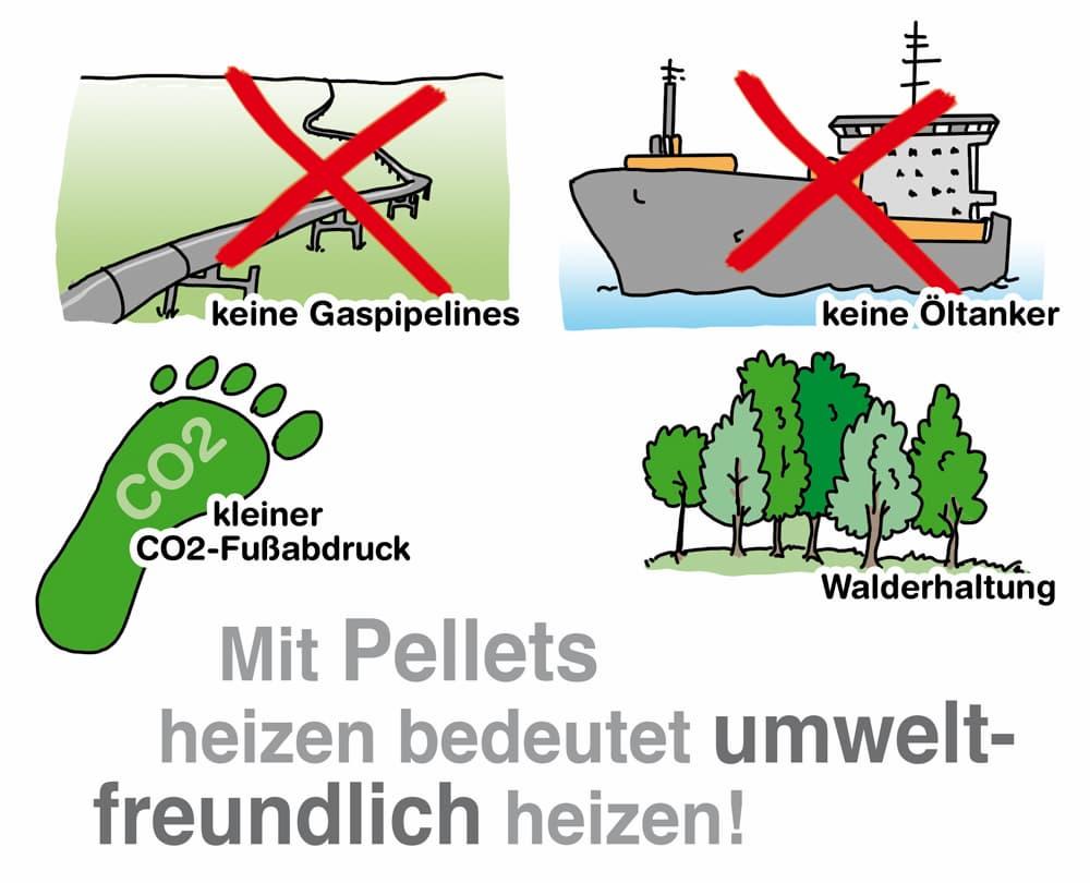 Mit Holzpellets heizen heißt umweltfreundlich heizen