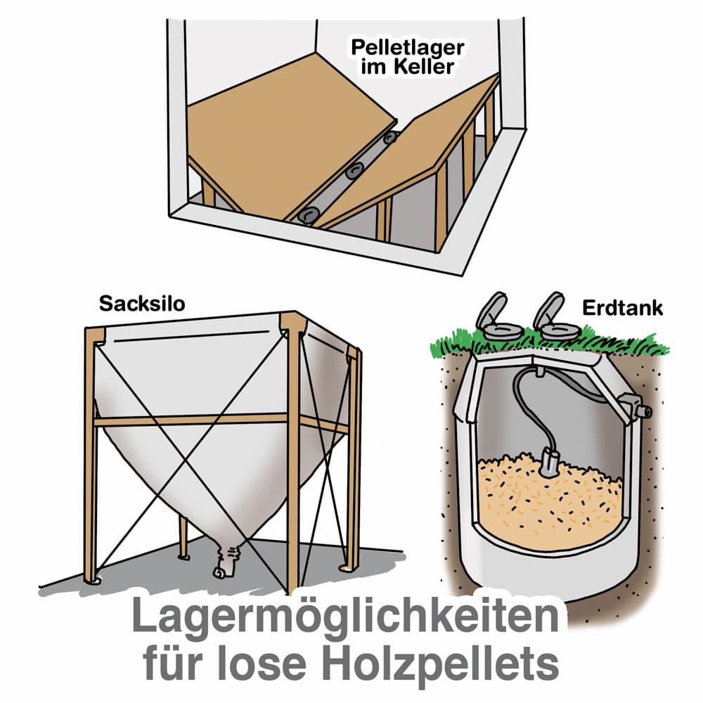 Lagermöglichkeiten für lose Holzpellets