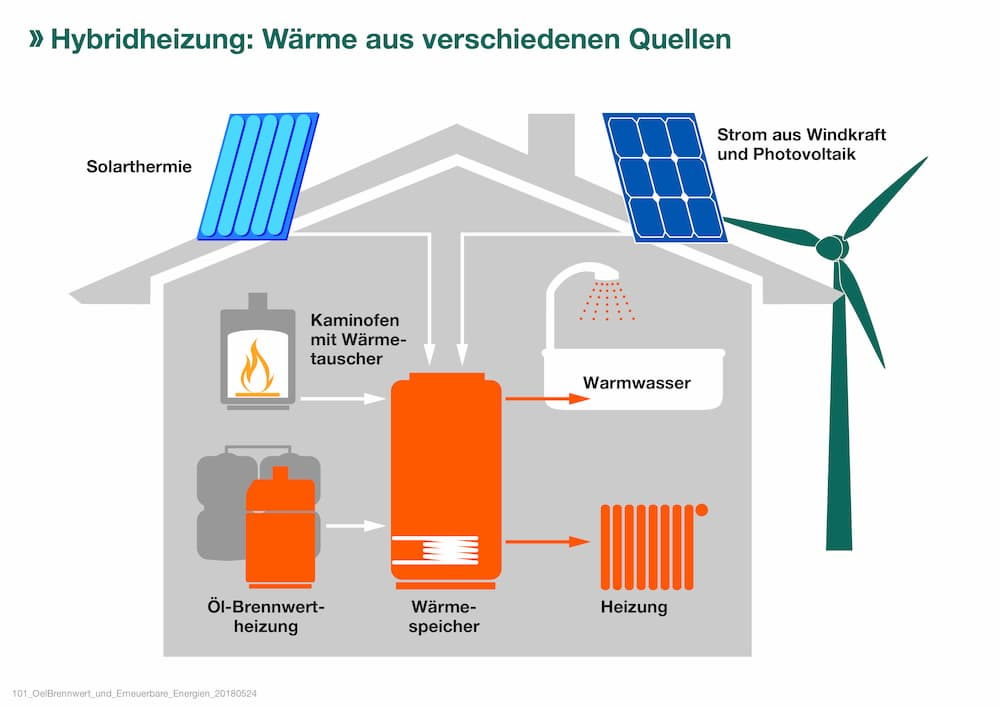 Hybridheizung: Ölheizung kombinieren © IWO
