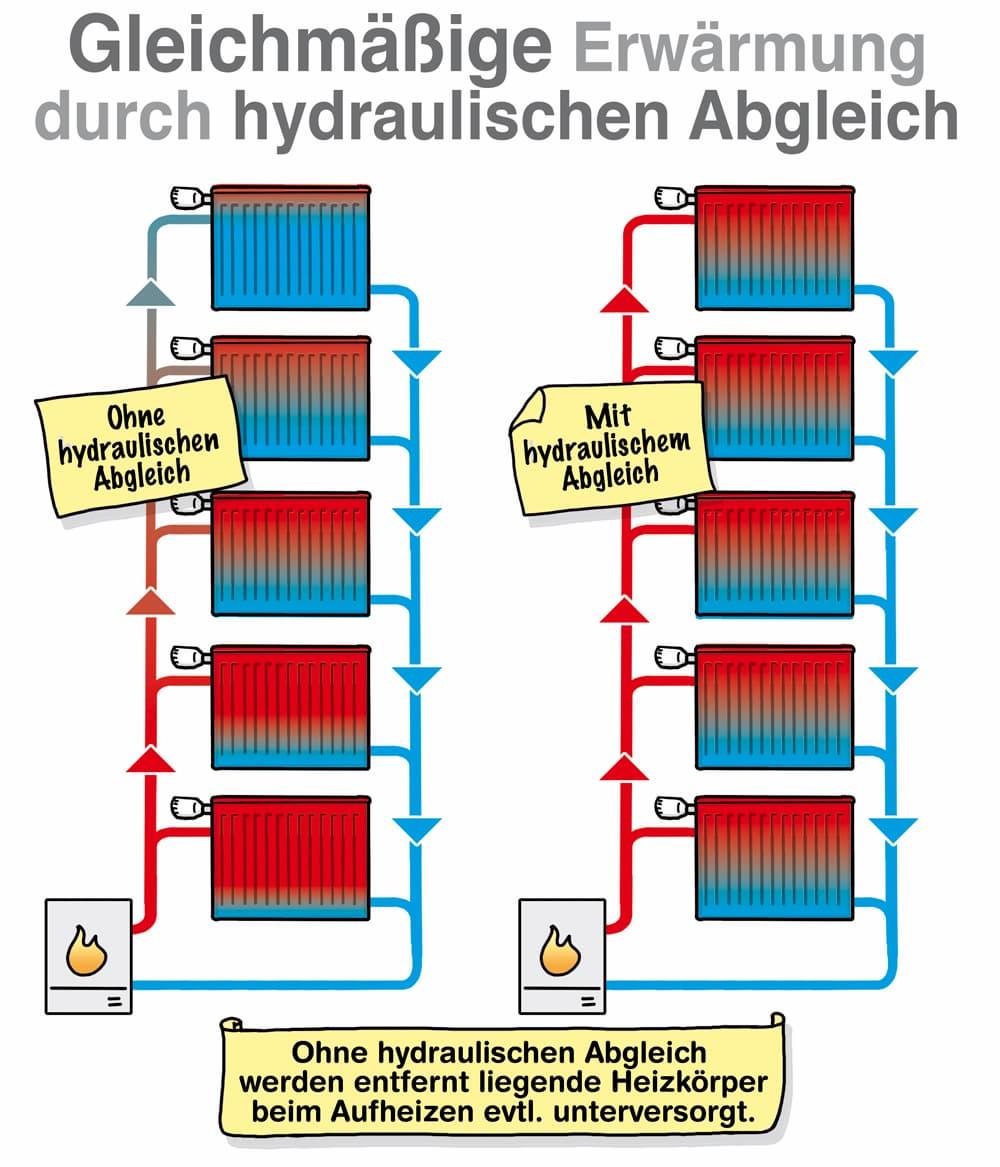 Gleichmäßige Erwärmung durch hydraulischen Abgleich