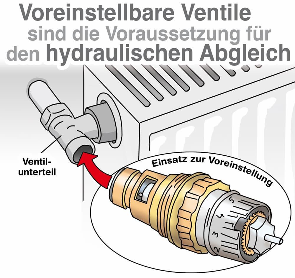 Voreinstellbare Ventile sind Voraussetzung für den Hydraulischen Abgleich