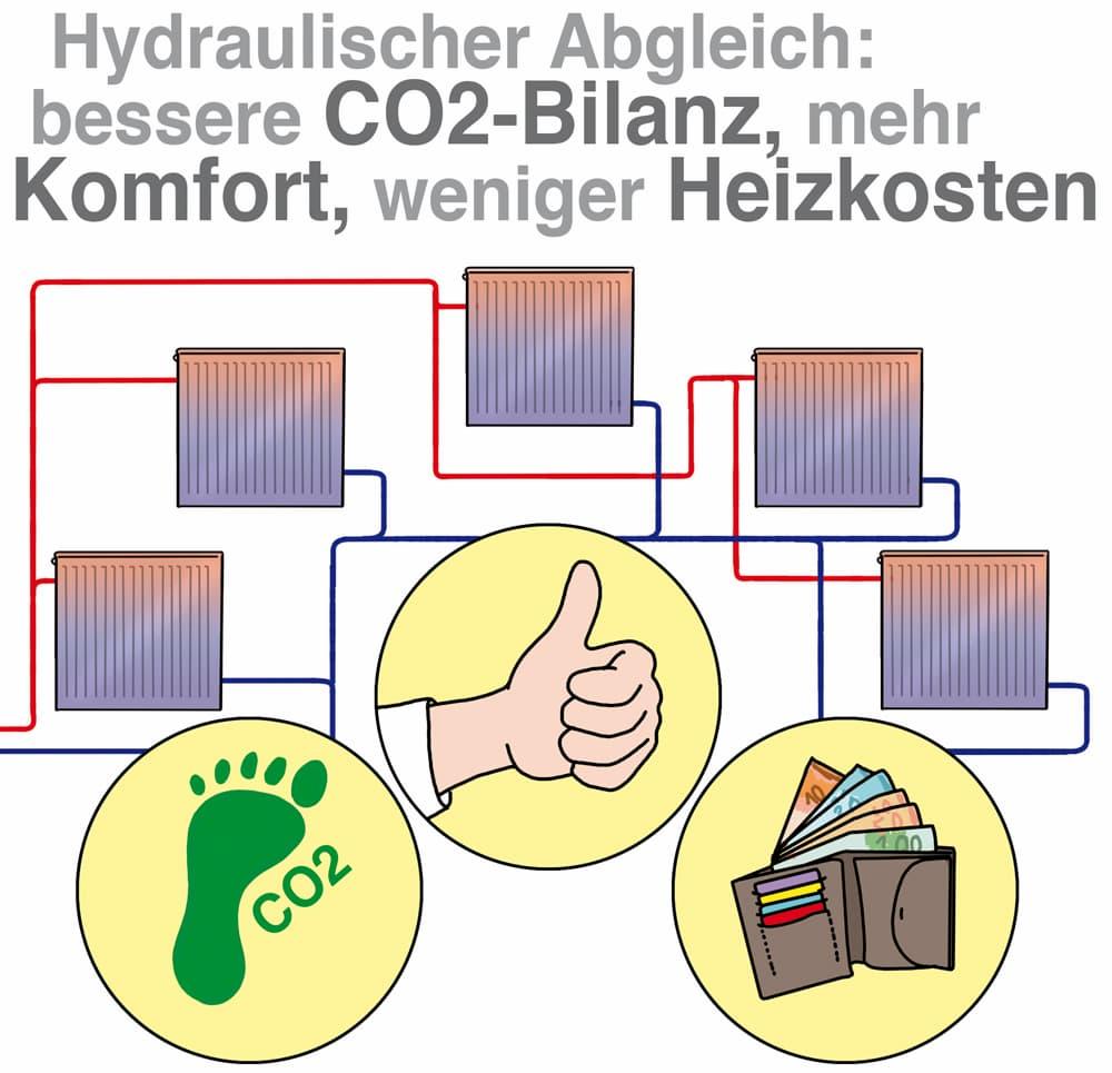 Hydraulischer Abgleich: Bessere CO2-Bilanz, mehr Komfort, weniger Heizkosten