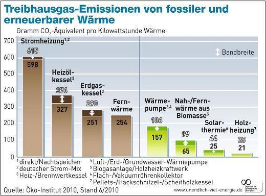 ... Emissionen Energieträger Holz .