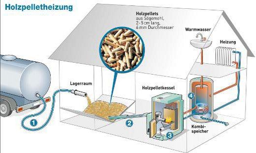 Pelletheizung funktionsweise pelletkessel anlage for Alternative heating systems for homes