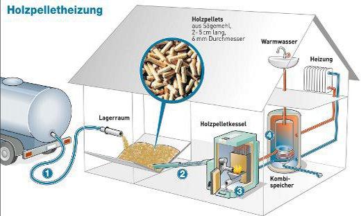 Pelletheizung Funktionsweise - Pelletkessel, Anlage & Pelletzuführung