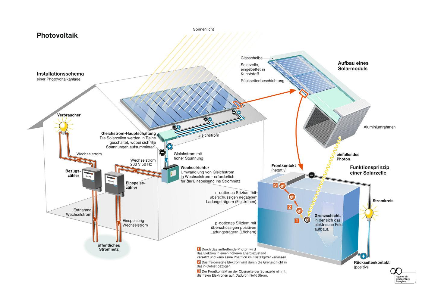 photovoltaik technik solarzellen module f r solaranlagen