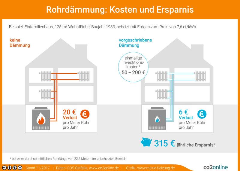 Fabulous Heizungsrohre modernisieren spart Energie KI76