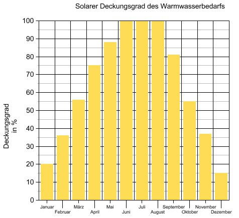 solarthermieanlage leistung wirkungsgrad deckungsgrad nutzungsgrad. Black Bedroom Furniture Sets. Home Design Ideas