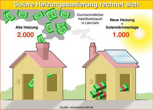 Solarwarme Hilft Heizkosten Senken Solarheizungen Spart Heizkosten