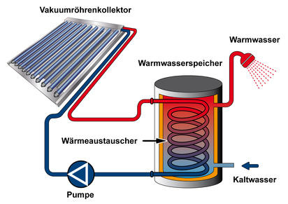 dezentrale warmwasserbereitung formen nachteile vorteile