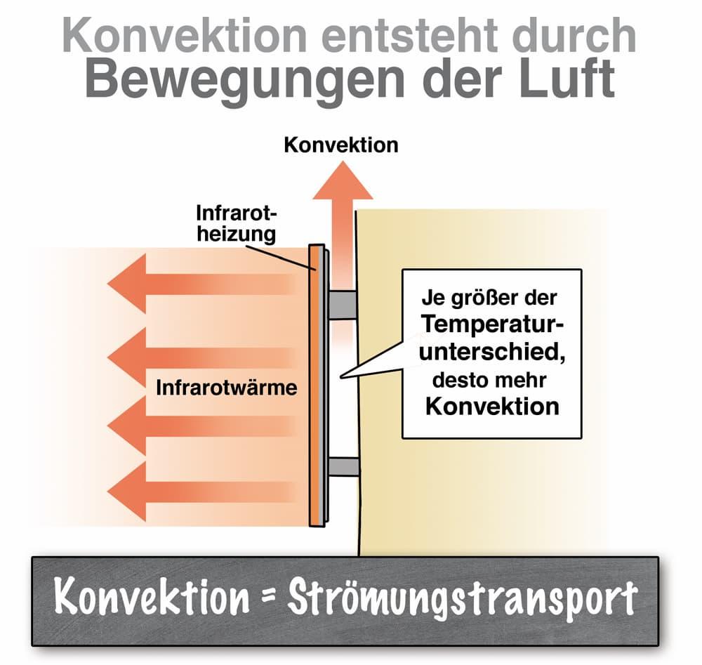 Infrarotheizung: Konvektion ensteht durch Bewegung in der Luft