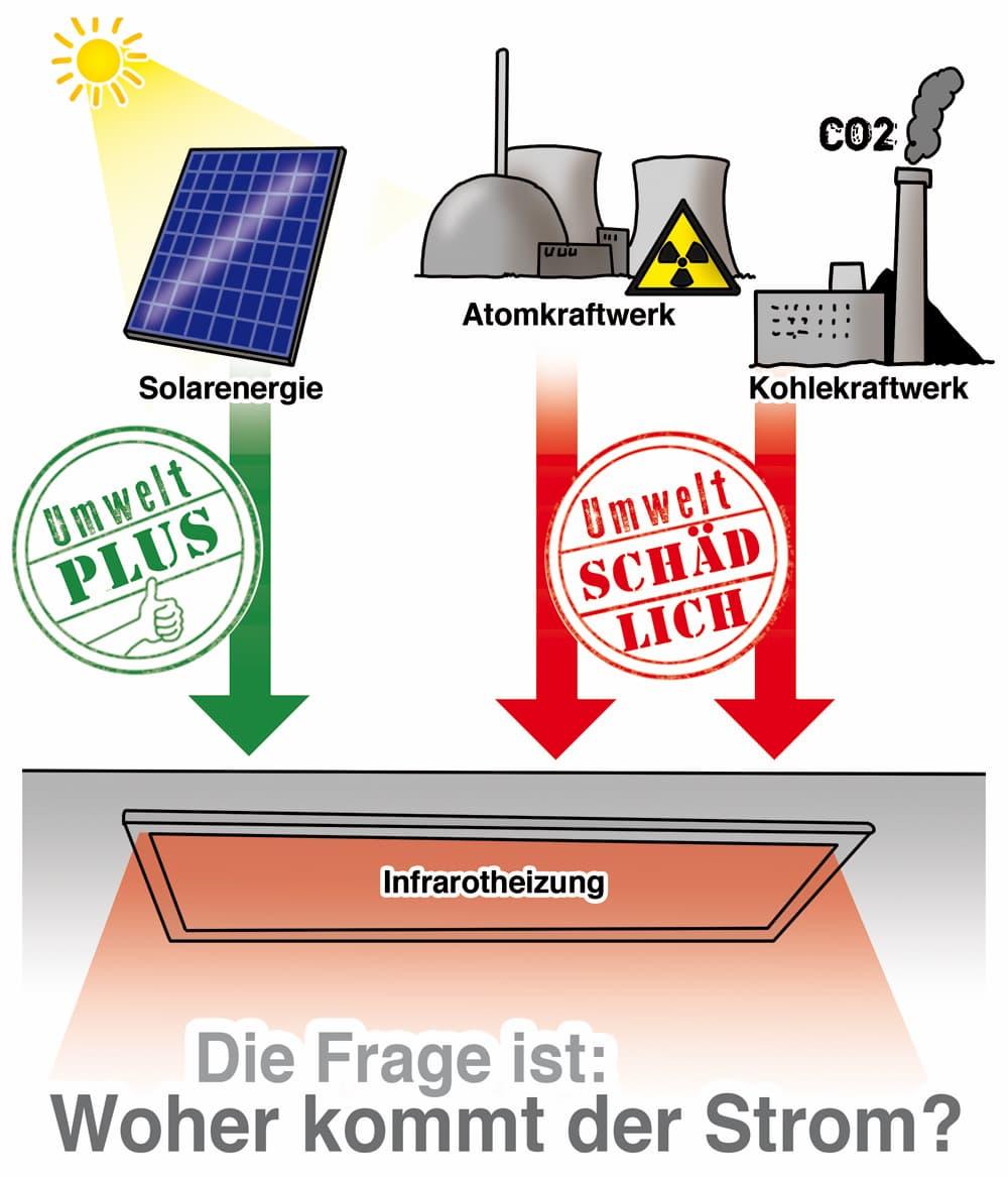 Infrarotheizung: Woher kommt der Strom
