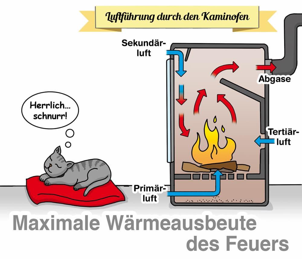 Die Luftführung durch den Kamin ist auf maximale Wärmeausbeute ausgelegt